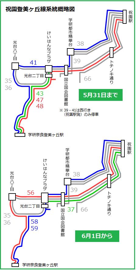祝園登美ヶ丘線系統概略図